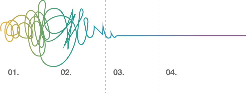 design thinking graph